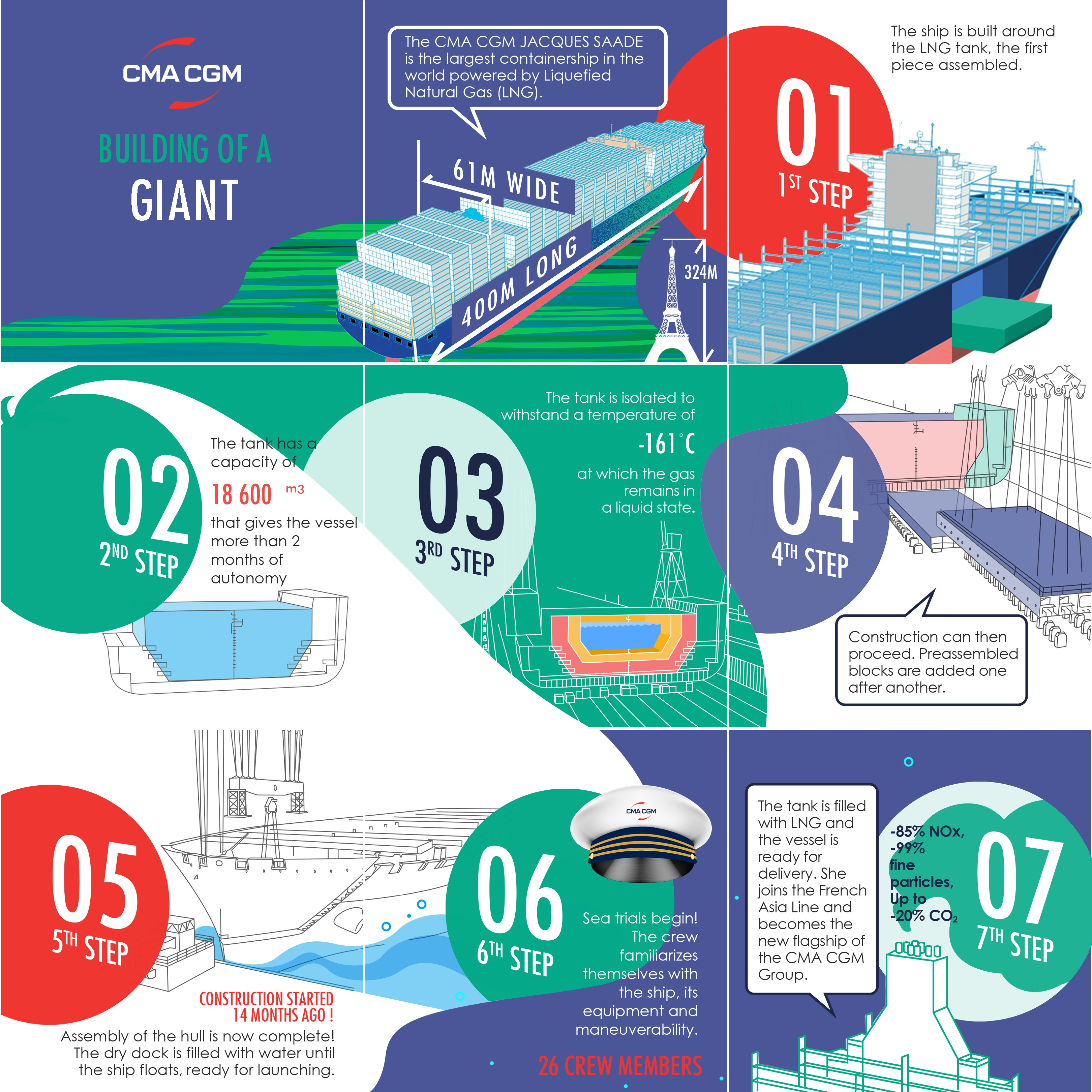 Construction of the CMA CGM JACQUES SAADE LNG